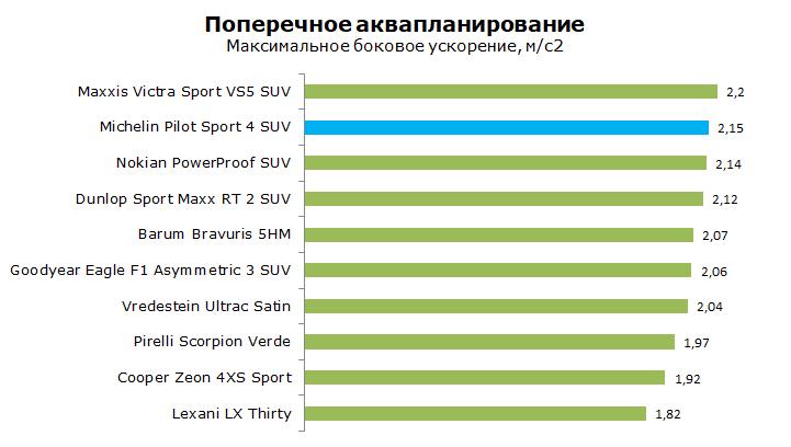 Michelin Pilot Sport PS4 SUV тесты, отзывы, обзор