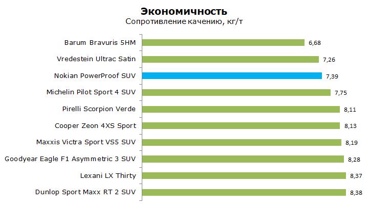 Nokian PowerProof SUV тест, отзывы, обзор