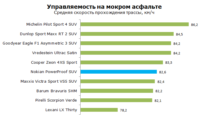 Nokian PowerProof SUV тесты, отзывы, обзор