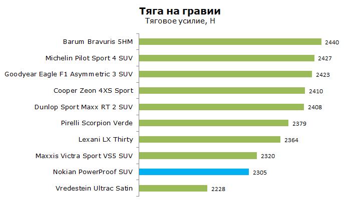 Nokian Power Proof SUV тесты, отзывы, обзор