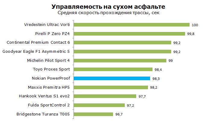 Nokian PowerProof тесты, отзывы, обзор