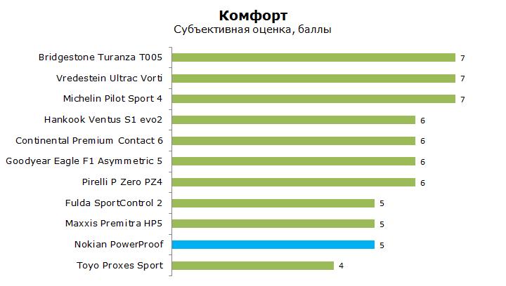 Nokian PowerProof тест, отзывы, обзор