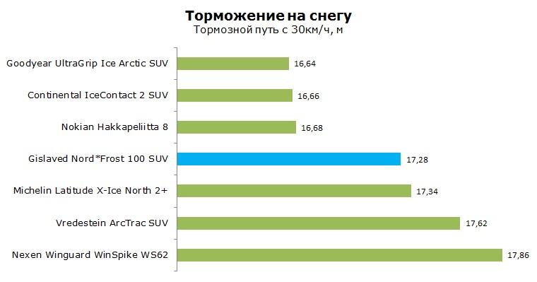 Gislaved NordFrost 100 SUV тест, отзывы, обзор