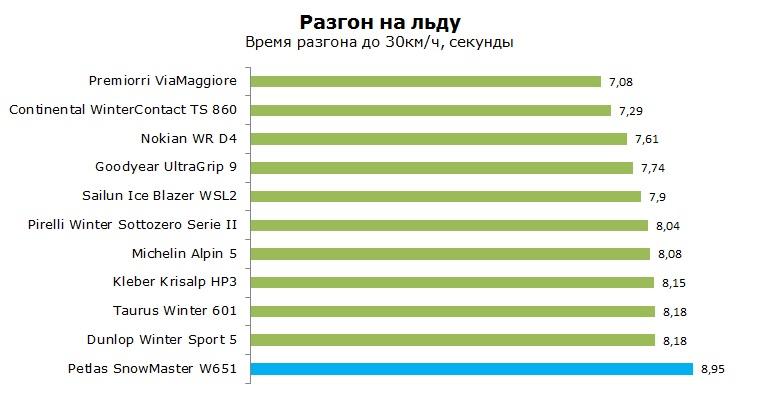 Petlas Snow Master W651 тест, отзывы, обзор