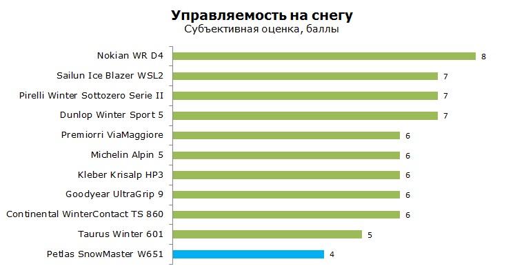 Petlas W651 тест, отзывы, обзор