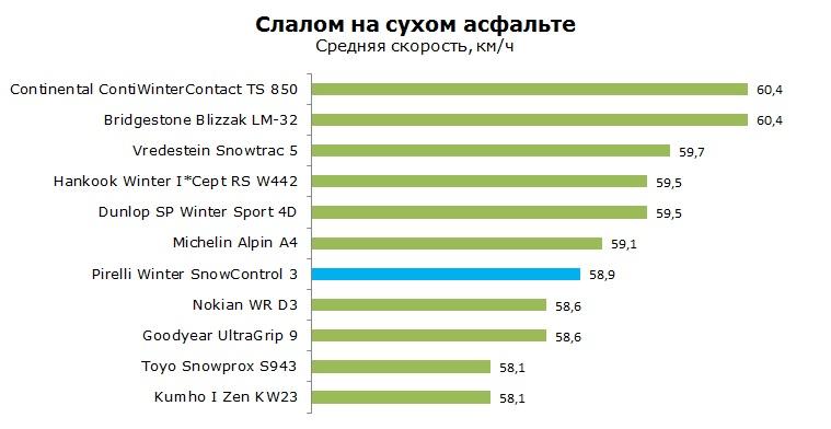 Pirelli Winter SnowControl 3 тесты, отзывы, обзор