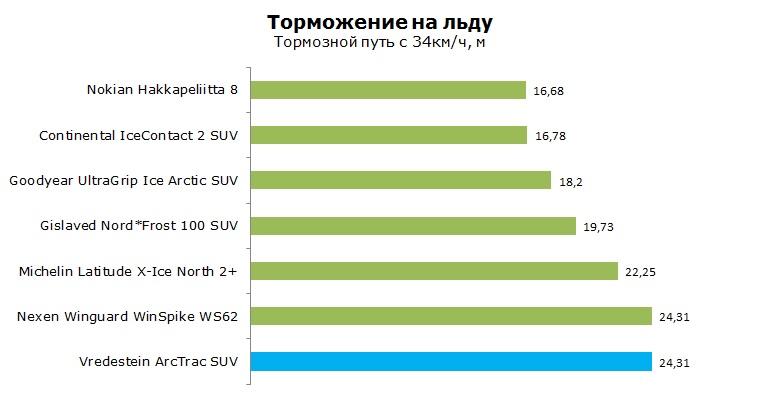 Vredestein ArcTrac SUV тест, отзывы, обзор