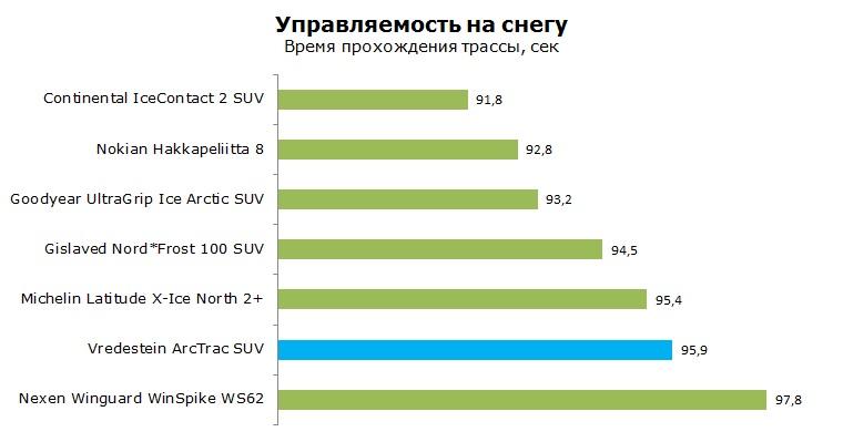 Vredestein ArcTrac SUV тесты, отзывы, обзор