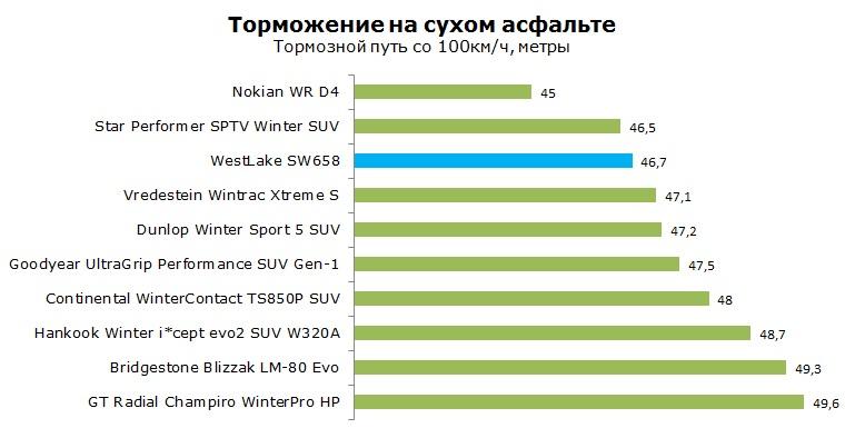 WestLake SW 658 тест, отзывы, обзор