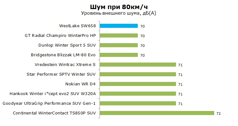 WestLake SW658 тесты, отзывы, обзор