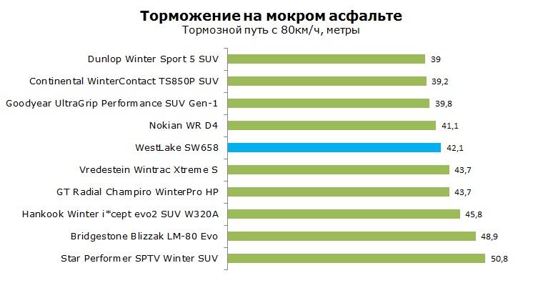 WestLake SW658 тест, отзывы, обзор
