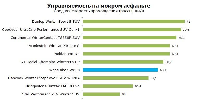 WestLake SW 658 тесты, отзывы, обзор