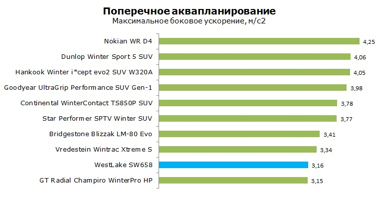 WestLake SW-658 тест, отзывы, обзор