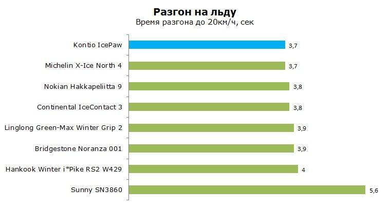 Kontio Ice Paw тест, отзывы, обзор, рейтинг