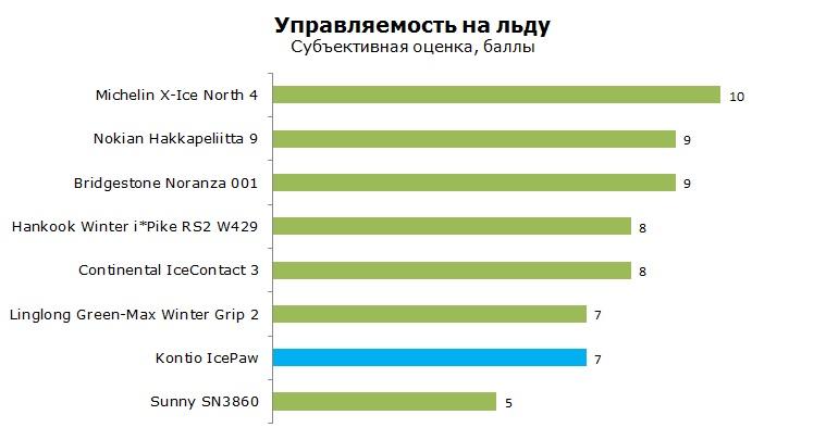 Kontio IcePaw тест, отзывы, обзор, рейтинг
