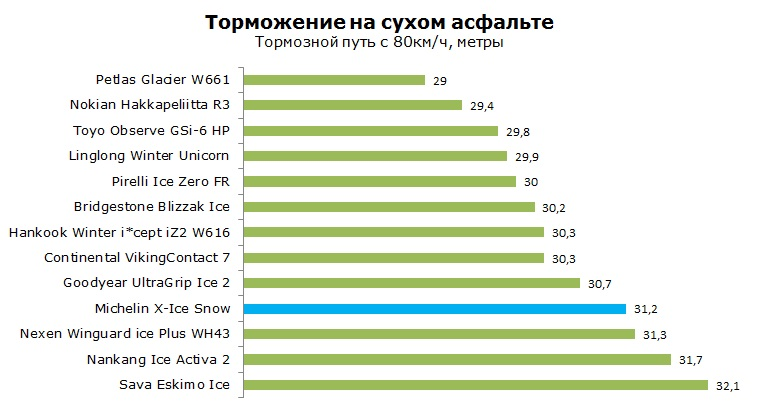 Michelin X-Ice Snow тест, отзывы, обзор, рейтинг