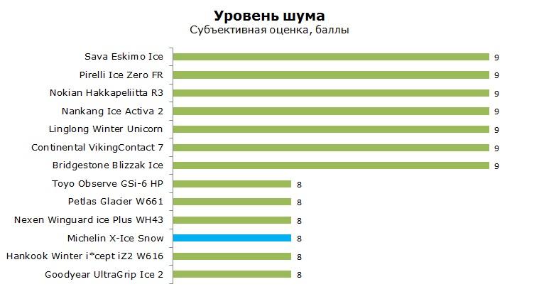 Michelin X-Ice Snow тесты, отзывы, обзор, рейтинг