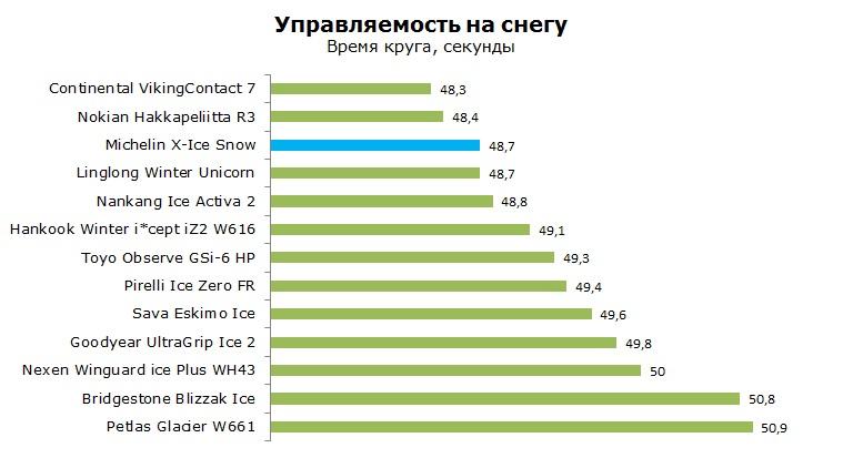 Мишлен Икс Айс Сноу Snow тест, отзывы, обзор, рейтинг