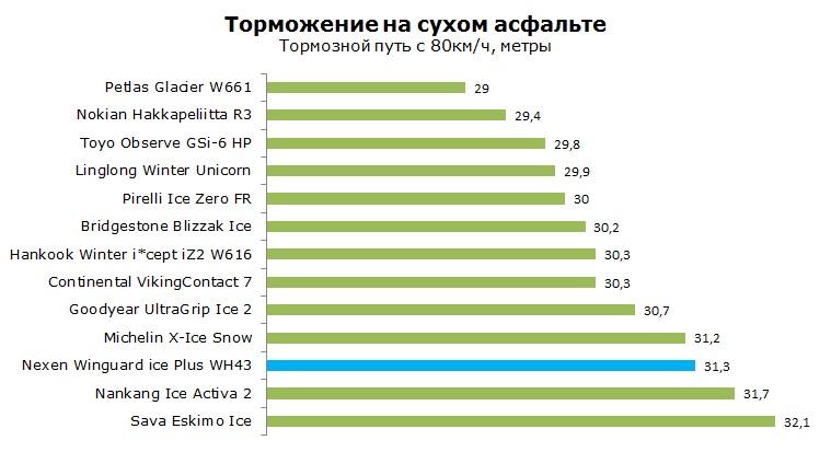 Nexen Winguard ice Plus WH43 тест, отзывы, обзор, рейтинг