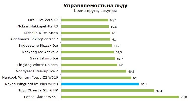 Nexen Winguard ice Plus WH43 тесты, отзывы, обзор, рейтинг