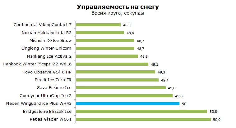Nexen Winguard ice+ WH43 тест, отзывы, обзор, рейтинг