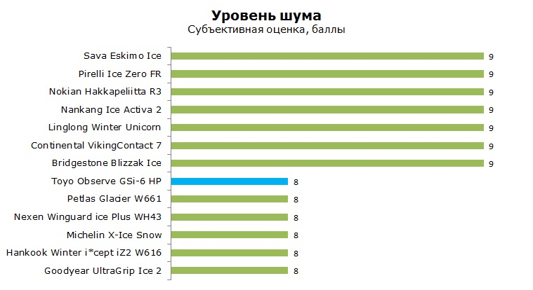 Toyo Observe GSi6 HP тест, отзывы, обзор, рейтинг