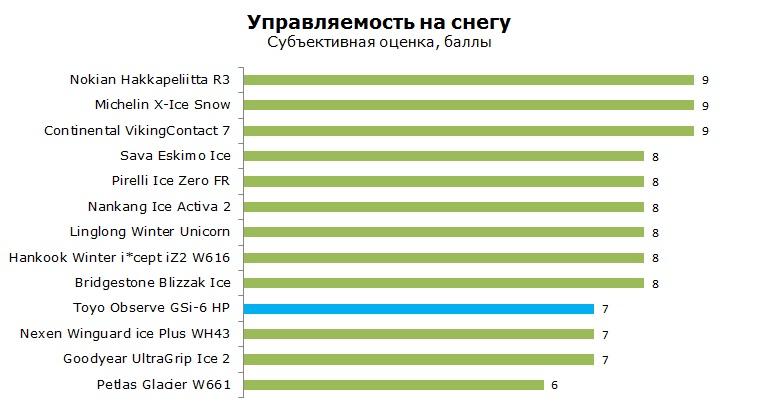 Toyo Observe GSi6 HP тесты, отзывы, обзор, рейтинг