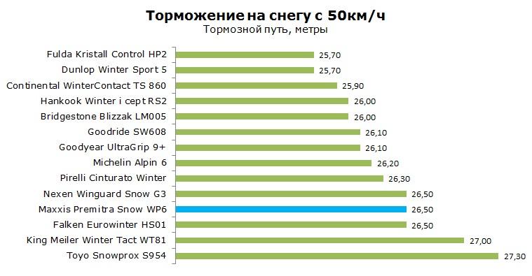 Maxxis Premitra Snow WP6 тесты, отзывы, обзор, рейтинг