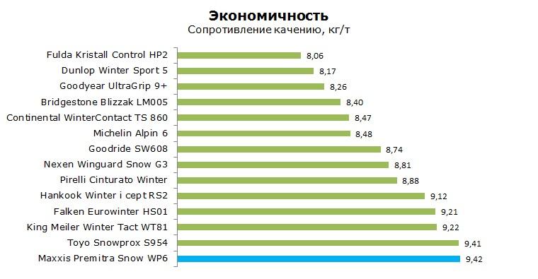 Maxxis Premitra Snow WP 6 тесты, отзывы, обзор, рейтинг
