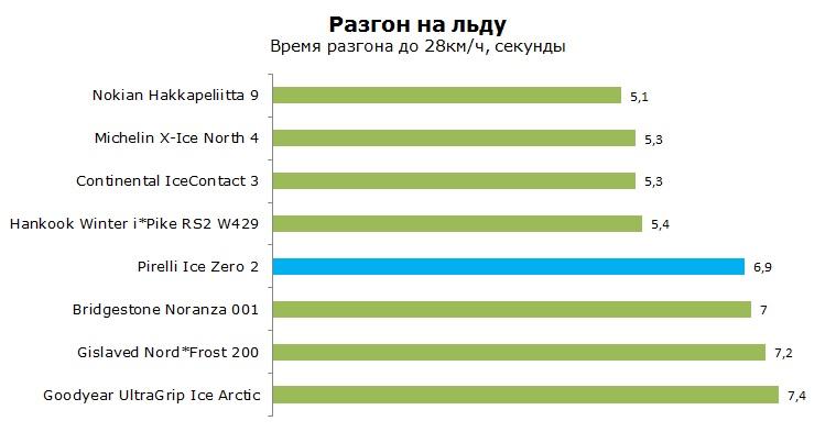 Pirelli Ice Zero 2 шип тесты, отзывы, обзор, рейтинг