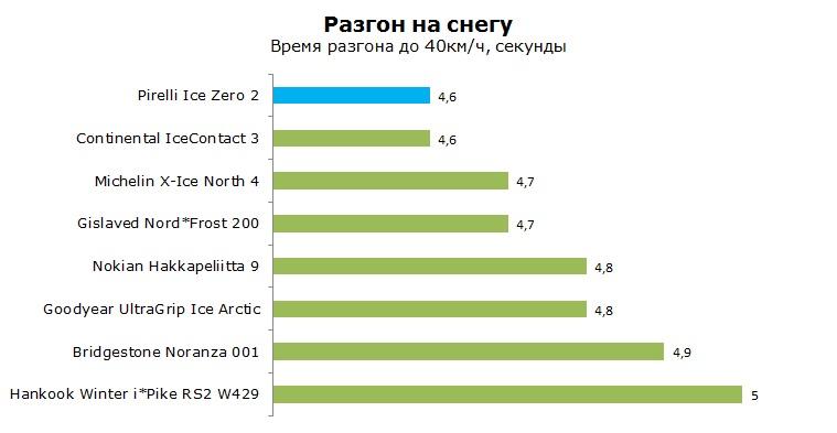 Pirelli Ice Zero 2 тесты, отзывы, обзор, рейтинг