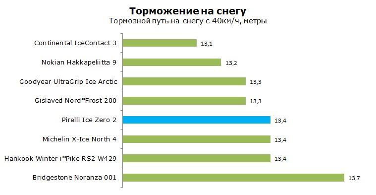 Pirelli Ice Zero 2 тест, отзывы, обзор, рейтинг