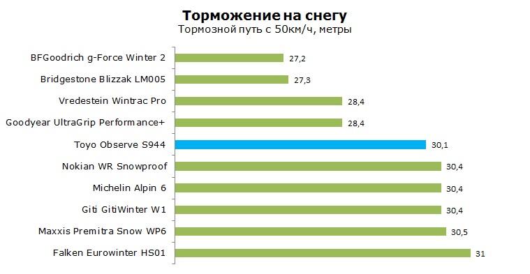 Toyo S944 тесты, отзывы, обзор, рейтинг