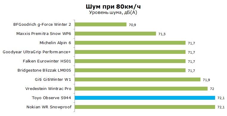 Toyo Observe S944 тесты, отзывы, обзор, рейтинг