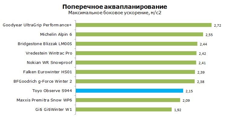 Тойо S944 тесты, отзывы, обзор, рейтинг