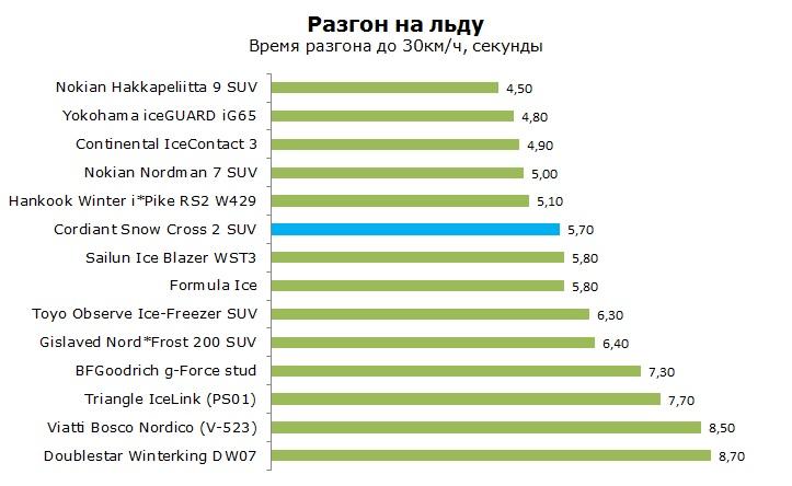 Кордиант Сноу Кросс 2 СУВ шип тесты, отзывы, обзор, рейтинг