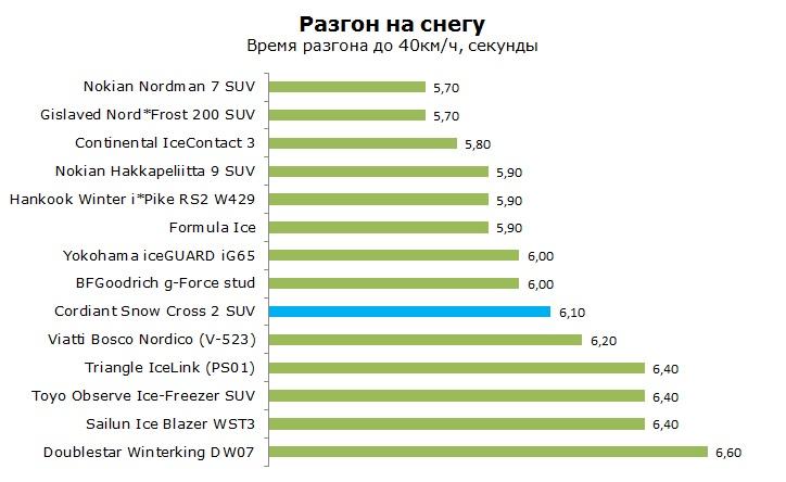 Кордиант Сноу Кросс 2 СУВ тесты, отзывы, обзор, рейтинг