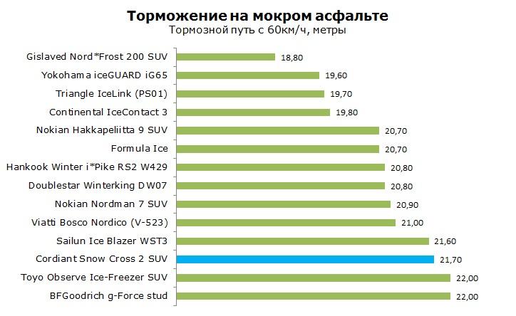 Cordiant Snow Cross 2 SUV тесты, отзывы, обзор, рейтинг
