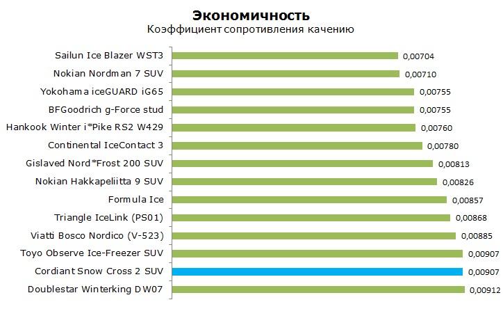 Cordiant Snow Cross 2 SUV шип тесты, отзывы, обзор, рейтинг