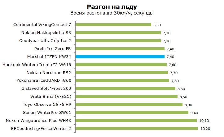 Marshal I ZEN KW31 тесты, отзывы, обзор, рейтинг