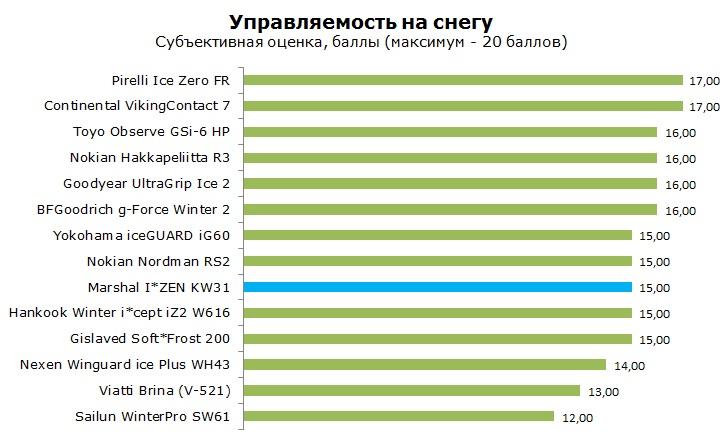 Marshal IZEN KW31 тесты, отзывы, обзор, рейтинг