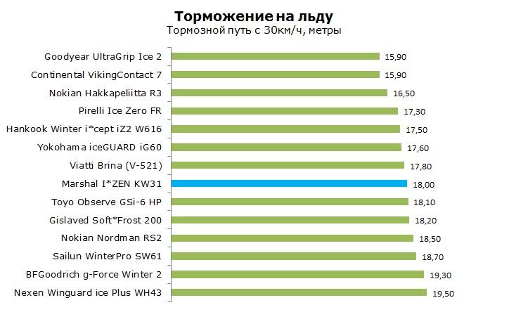 Marshal KW31 тесты, отзывы, обзор, рейтинг