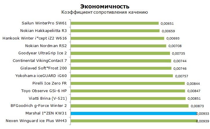 Marshal I*ZEN KW31 тесты, отзывы, обзор, рейтинг