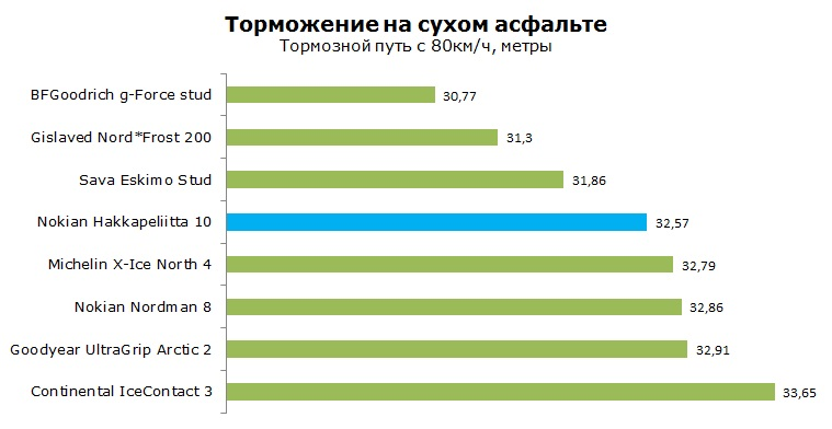 Нокиан Хакапелита 10 тест, обзор, рейтинг