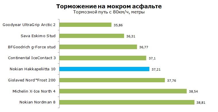 Нокиан Хакапелита тест, обзор, рейтинг