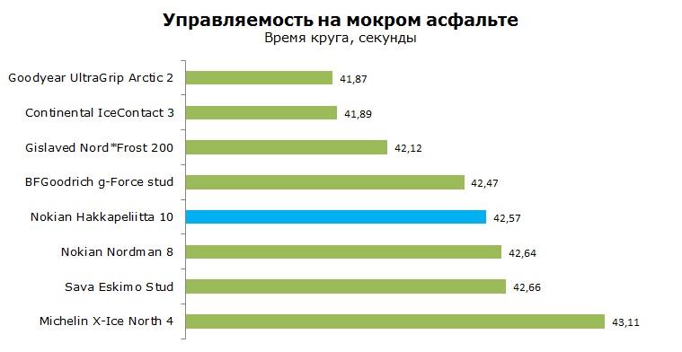 Nokian Hakkapeliitta 10 тест, обзор, рейтинг