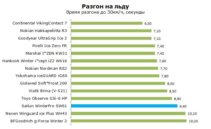 Sailun SW61 тесты, отзывы, обзор, рейтинг