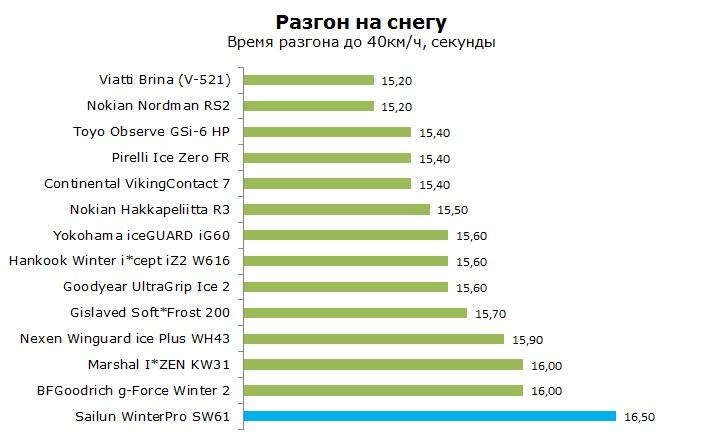 Sailun WinterPro SW61 тесты, отзывы, обзор, рейтинг