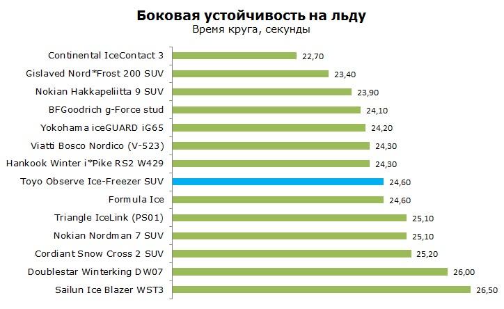 Toyo Observe Ice-Freezer SUV тесты, отзывы, обзор, рейтинг