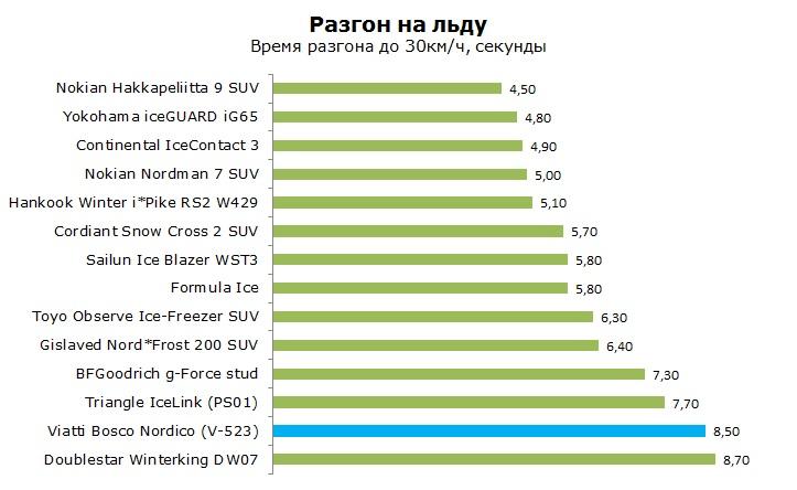 Viatti Bosco V-523 тесты, отзывы, обзор, рейтинг